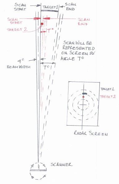 Click image for larger version  Name:Radar scan x 592vert.jpg Views:128 Size:24.5 KB ID:18590