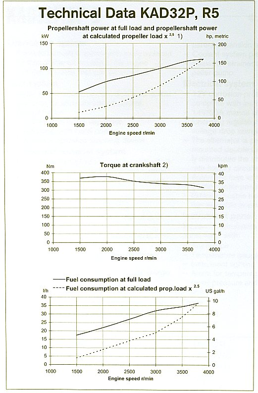 volvo penta kad 42 specifications id u00e9e d image de voiture Volvo Manual Spaceball Volvo Manual Trans