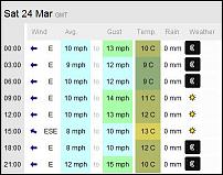 Click image for larger version  Name:Ventnor Weather 24-3-12.JPG Views:103 Size:34.0 KB ID:66410