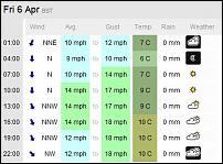 Click image for larger version  Name:Milford Haven weather 6-4-12.JPG Views:115 Size:33.4 KB ID:66824
