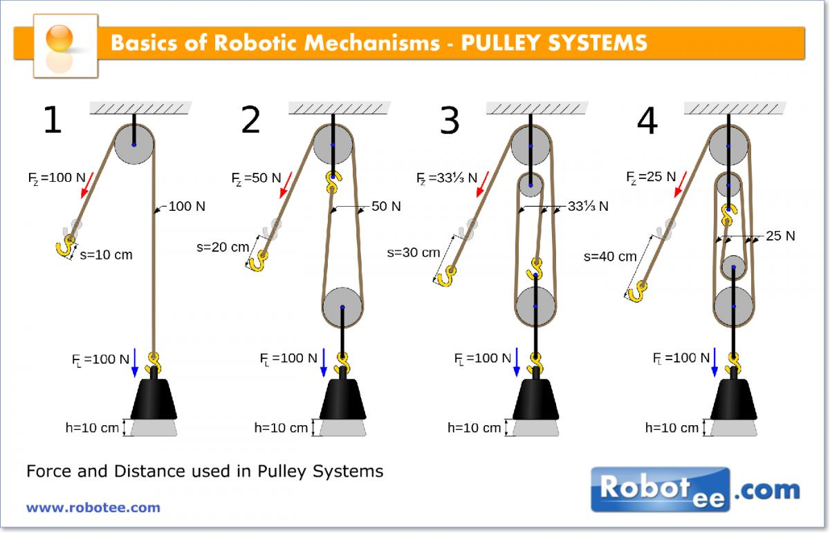 Click image for larger version  Name:51005_Basics-Of-Robotic-Mechanisms-PulleySystems.jpg Views:184 Size:93.1 KB ID:82640