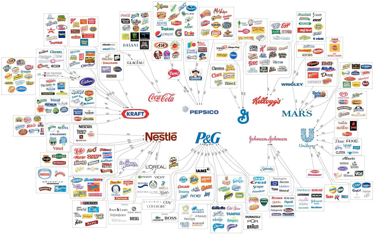 Click image for larger version  Name:Most brands are owned by 10 Companies..jpg Views:234 Size:185.9 KB ID:88459