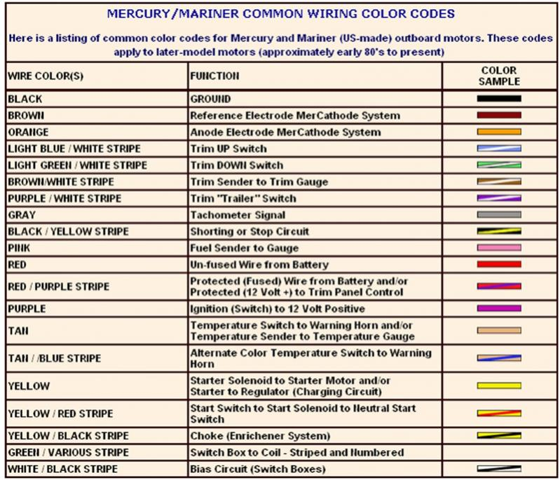 Jaguar Wiring Color Codes - Wiring Diagrams List on
