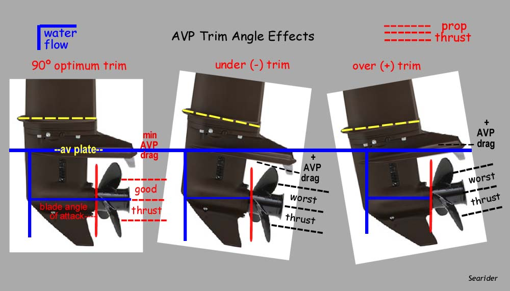 Click image for larger version  Name:AVP Trim Angle Effects.JPG Views:413 Size:56.9 KB ID:96031